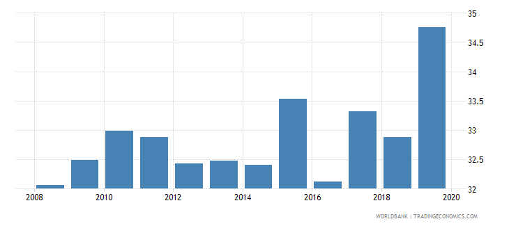 namibia insurance company assets to gdp percent wb data