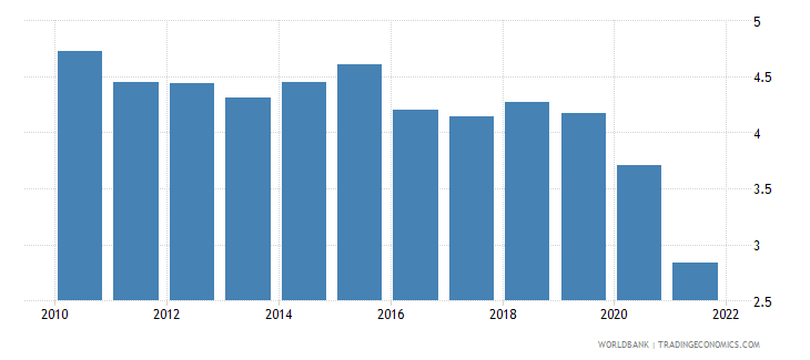 namibia interest rate spread lending rate minus deposit rate percent wb data