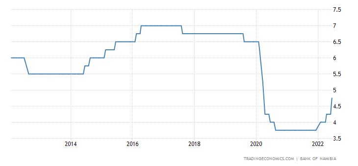 Namibia Interest Rate