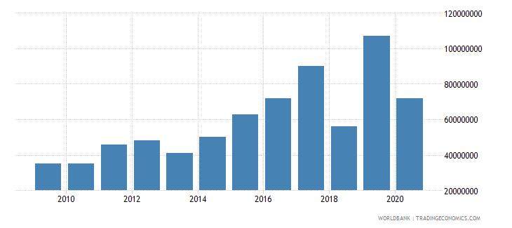 namibia international tourism expenditures for travel items us dollar wb data