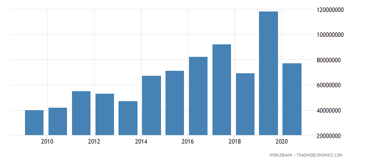 namibia international tourism expenditures us dollar wb data