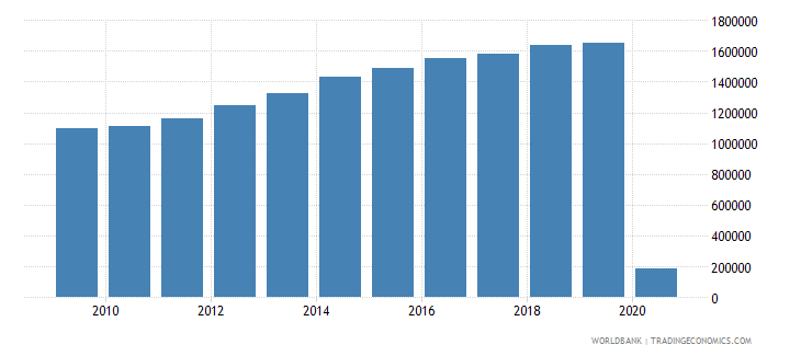 namibia international tourism number of arrivals wb data