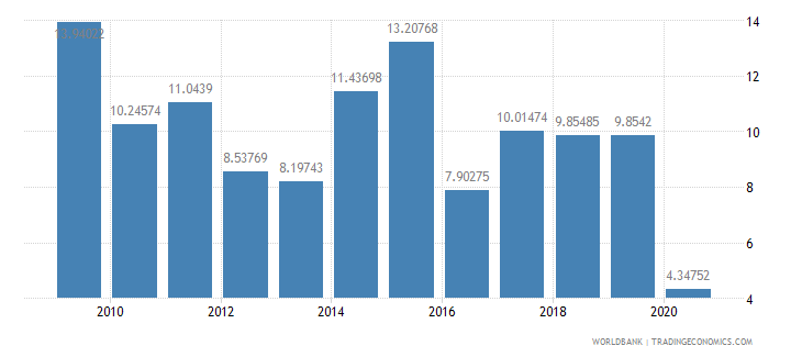 namibia international tourism receipts percent of total exports wb data