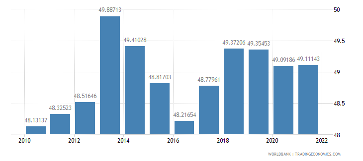 namibia labor force female percent of total labor force wb data