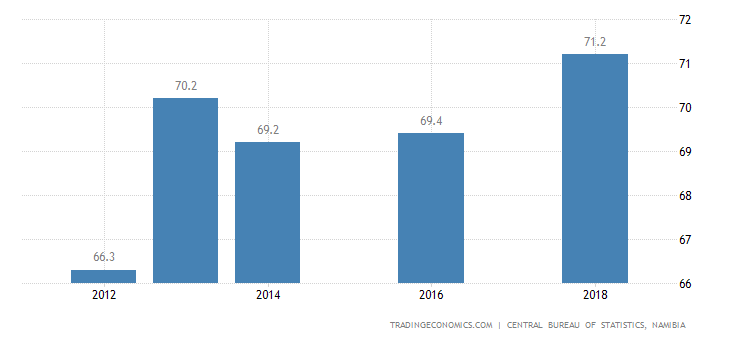 Namibia Labor Force Participation Rate