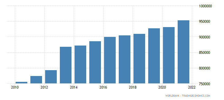 namibia labor force total wb data