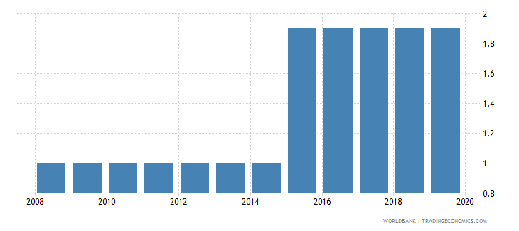 namibia labor tax and contributions percent of commercial profits wb data