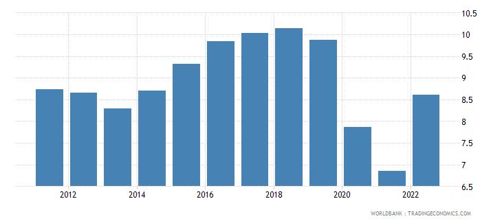 namibia lending interest rate percent wb data