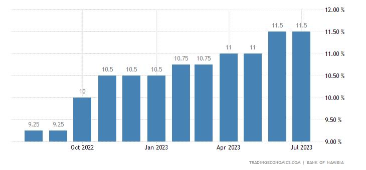 Namibia Lending Rate