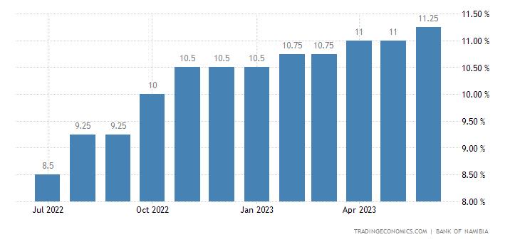 Namibia Prime Lending Rate