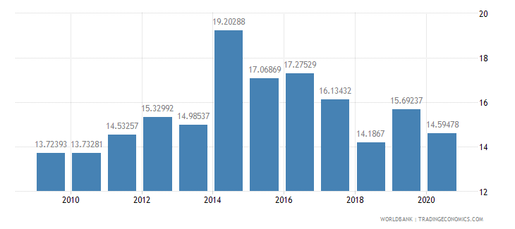 namibia liner shipping connectivity index maximum value in 2004  100 wb data
