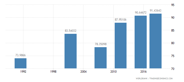 namibia literacy rate adult female percent of females ages 15 and above wb data