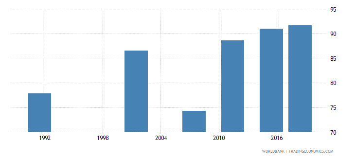 namibia literacy rate adult male percent of males ages 15 and above wb data