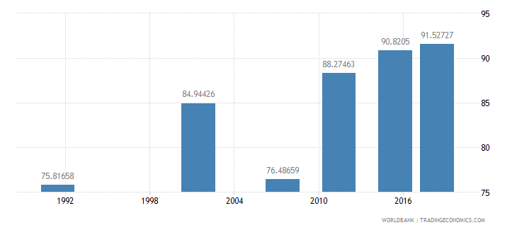 namibia literacy rate adult total percent of people ages 15 and above wb data