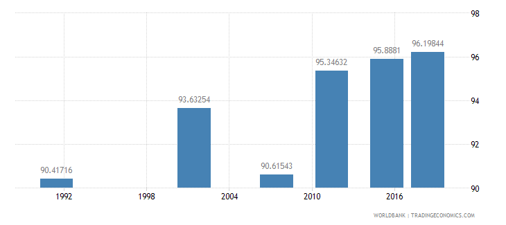 namibia literacy rate youth female percent of females ages 15 24 wb data