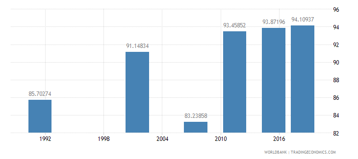 namibia literacy rate youth male percent of males ages 15 24 wb data