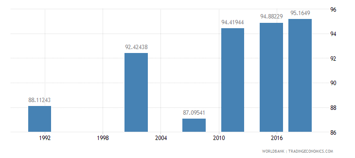 namibia literacy rate youth total percent of people ages 15 24 wb data