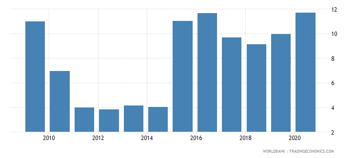 namibia loans from nonresident banks amounts outstanding to gdp percent wb data