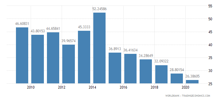 namibia manufactures exports percent of merchandise exports wb data