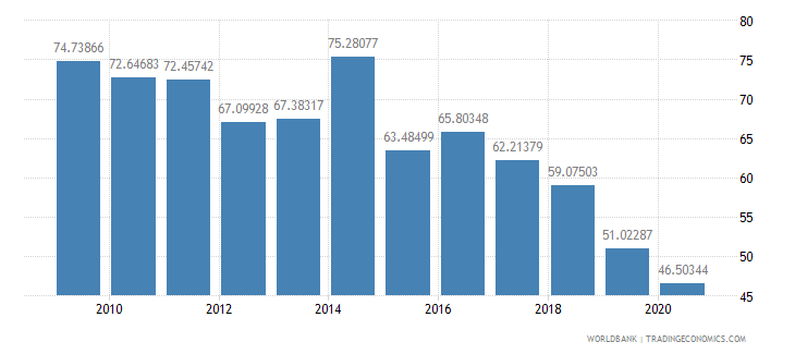 namibia manufactures imports percent of merchandise imports wb data