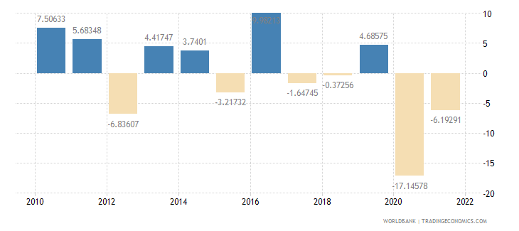 namibia manufacturing value added annual percent growth wb data