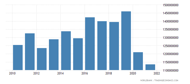 namibia manufacturing value added constant 2000 us dollar wb data
