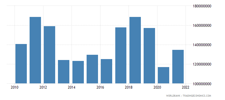 namibia manufacturing value added us dollar wb data