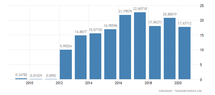 namibia market capitalization of listed companies percent of gdp wb data