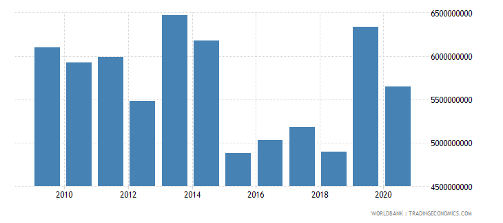 namibia merchandise exports by the reporting economy current us$ wb data