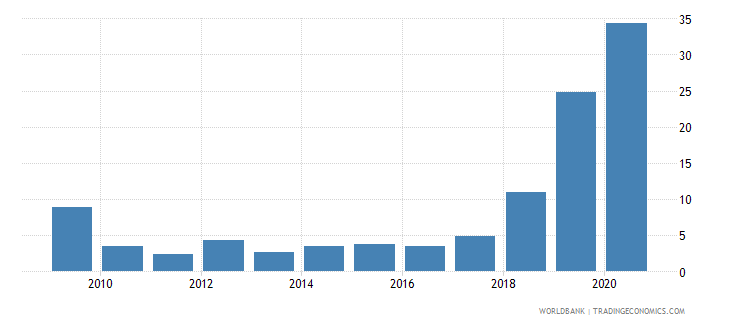 namibia merchandise exports to developing economies in east asia  pacific percent of total merchandise exports wb data