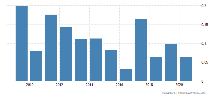 namibia merchandise exports to developing economies in europe  central asia percent of total merchandise exports wb data