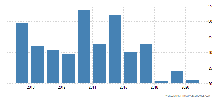 namibia merchandise exports to developing economies in sub saharan africa percent of total merchandise exports wb data
