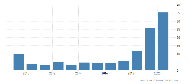 namibia merchandise exports to developing economies outside region percent of total merchandise exports wb data