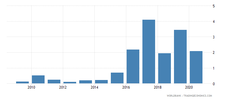 namibia merchandise exports to economies in the arab world percent of total merchandise exports wb data