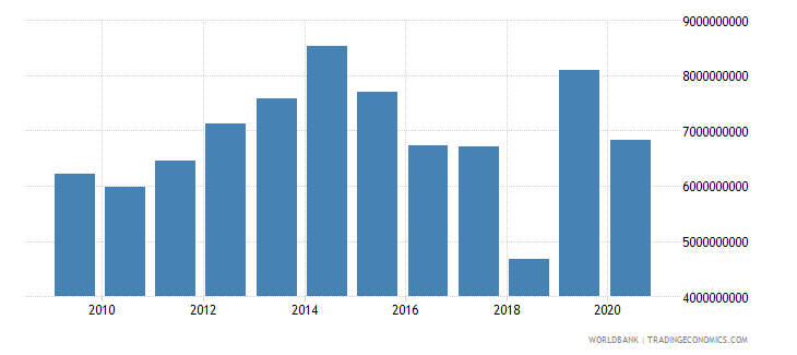 namibia merchandise imports by the reporting economy current us$ wb data