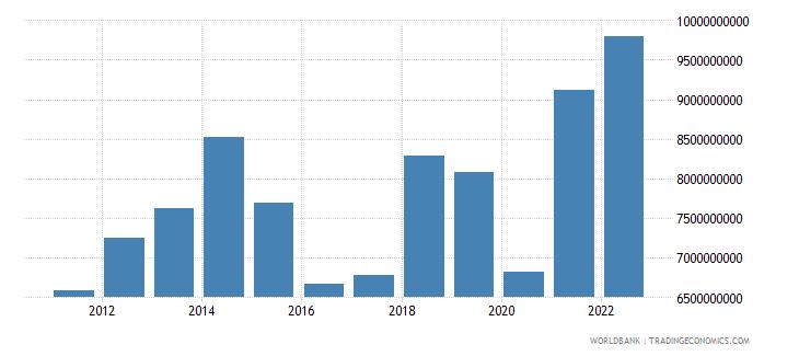 namibia merchandise imports us dollar wb data