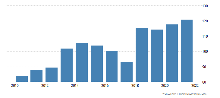 namibia merchandise trade percent of gdp wb data