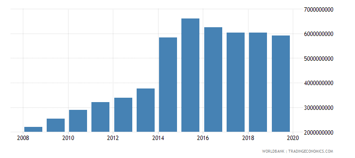 namibia military expenditure current lcu wb data