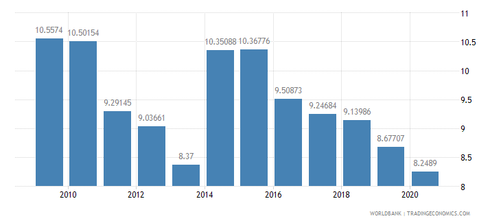 namibia military expenditure percent of central government expenditure wb data