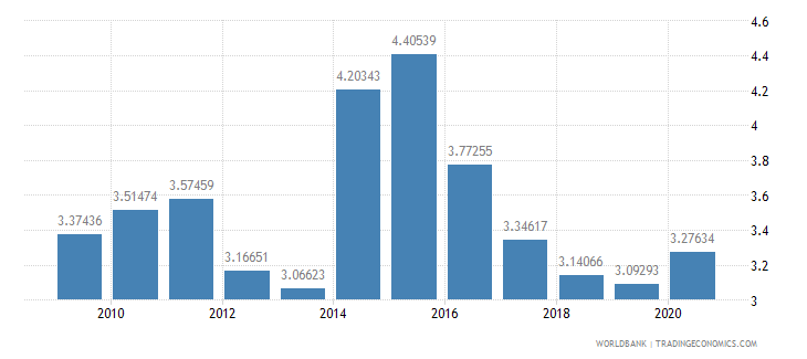 namibia military expenditure percent of gdp wb data