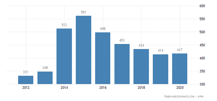 Namibia Military Expenditure