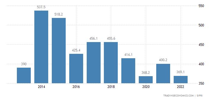 Namibia Military Expenditure