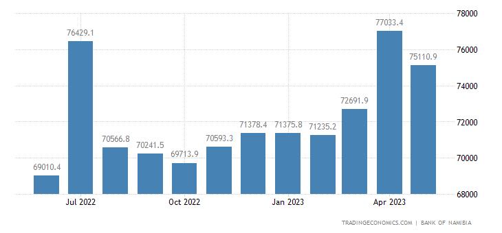 Namibia Money Supply M1