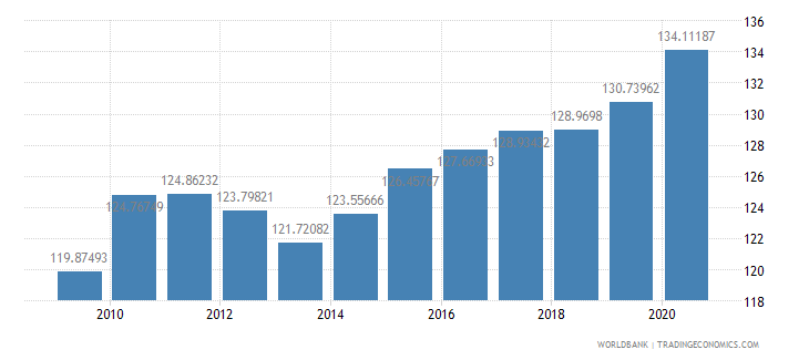 namibia net barter terms of trade index 2000  100 wb data