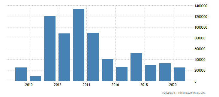 namibia net bilateral aid flows from dac donors australia us dollar wb data
