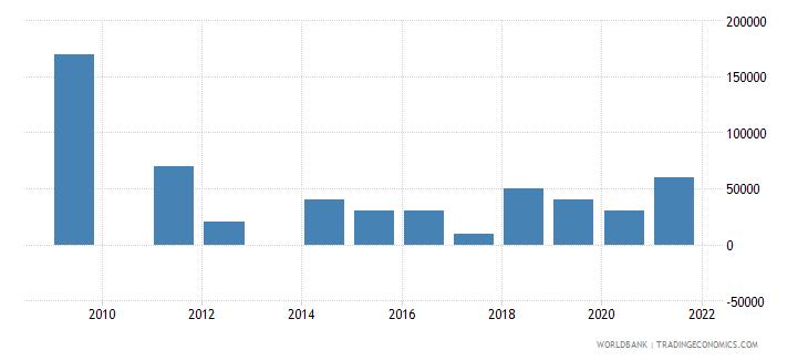 namibia net bilateral aid flows from dac donors austria us dollar wb data