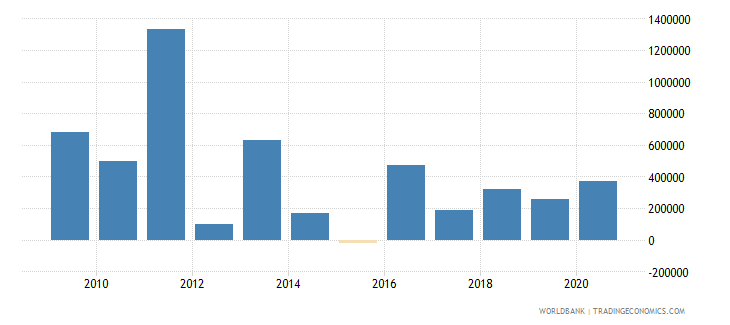namibia net bilateral aid flows from dac donors canada us dollar wb data
