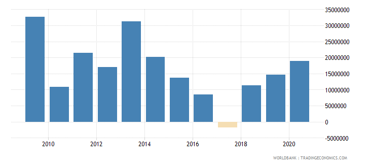 namibia net bilateral aid flows from dac donors european commission us dollar wb data