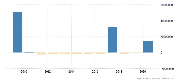 namibia net bilateral aid flows from dac donors france us dollar wb data