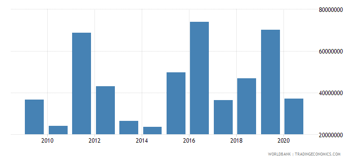 namibia net bilateral aid flows from dac donors germany us dollar wb data